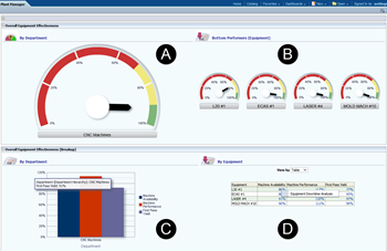 Plant Manager Dashboard - OEE by department