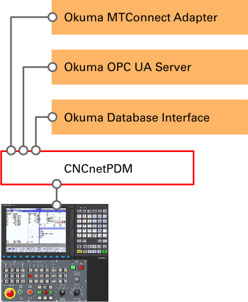 Okuma IoT Interfaces