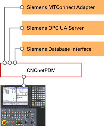 Siemens Sinumerik IoT Interfaces