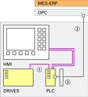 Simplified schematic view of PLC controlled machine parts and interfaces