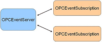 OPC Alarm & Events Overview