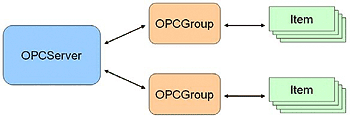 OPC Data Access Overview