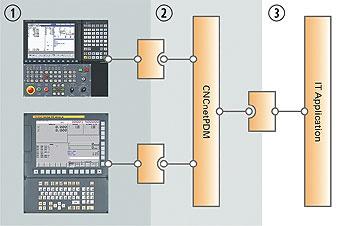 System structure of CNCnetPDM
